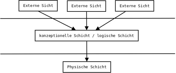 3 Schichten Modell einer Datenabank